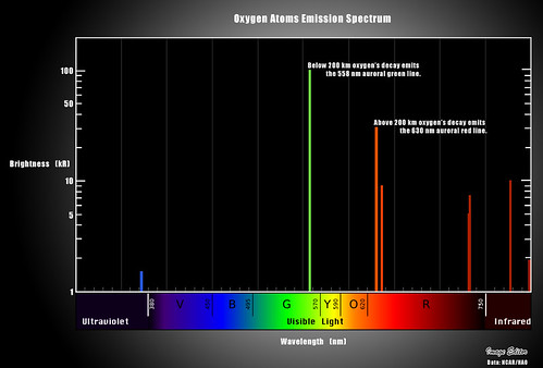 11 Oxygen Spectrum
