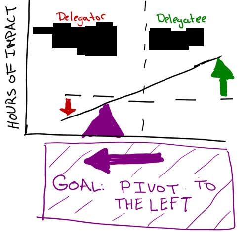 delegate_pivot