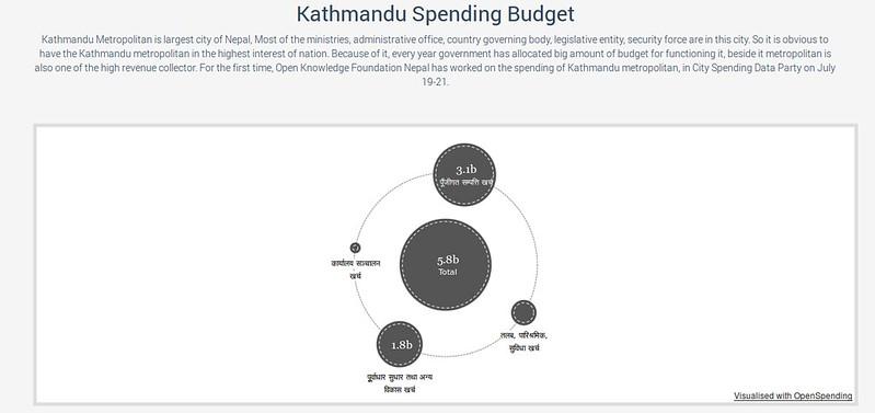 Visualized data of openspendingepal.org