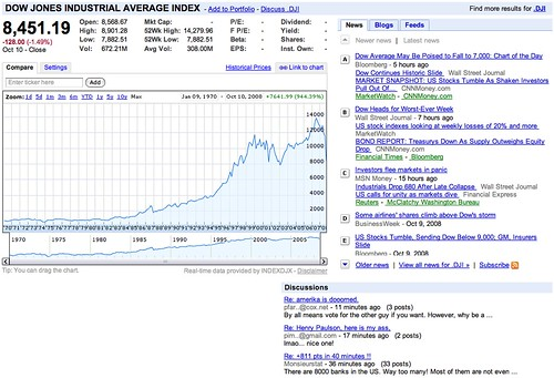 DJIA 1970-2008 | Google Finance: DJIA Jan 1970 - Oct 2008 Th
