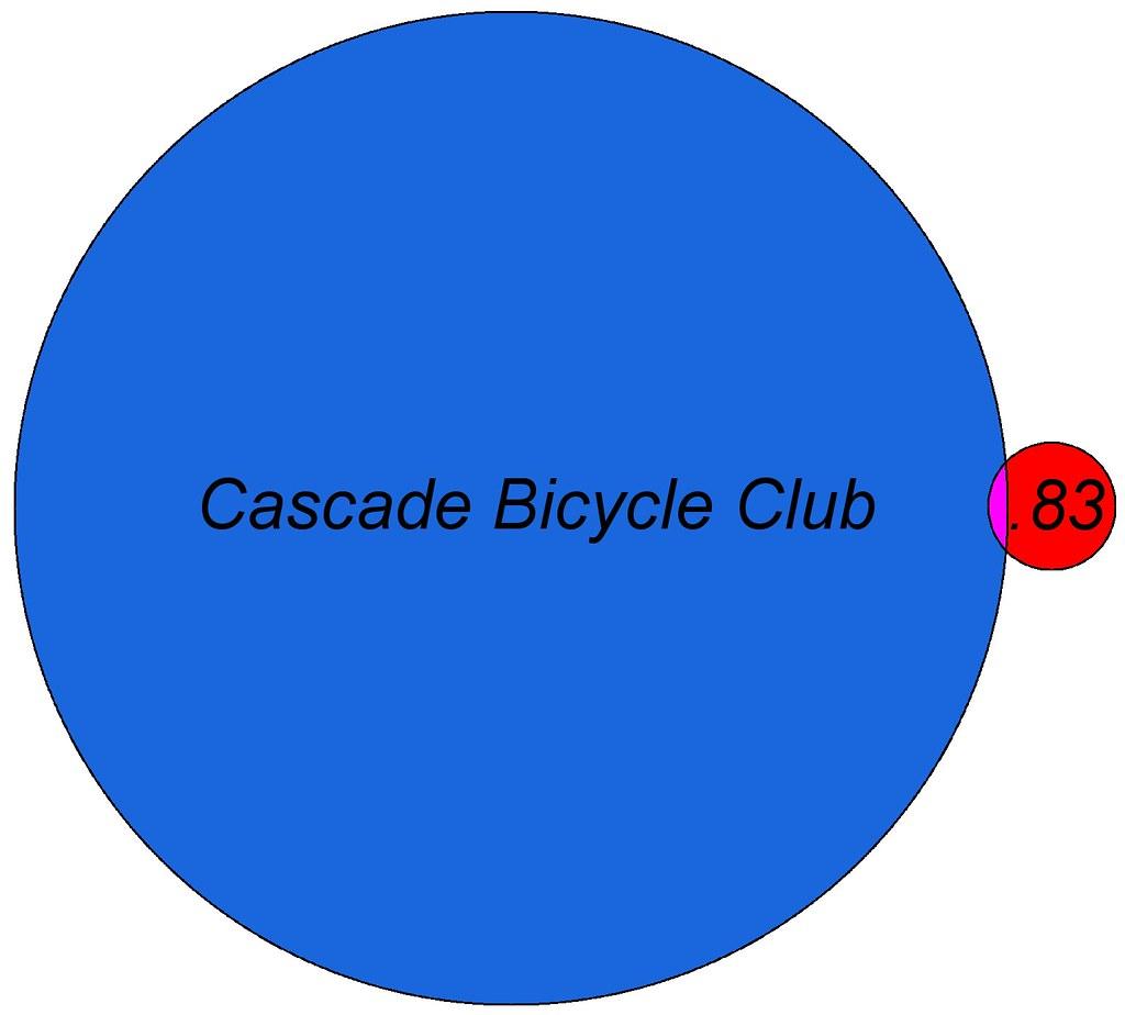 Point83 and Cascade Bicycle Club Venn diagram