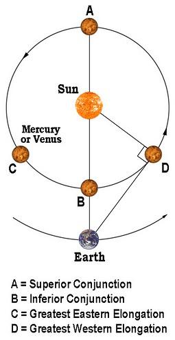 Time To Catch Mercury Now | My Dark Sky