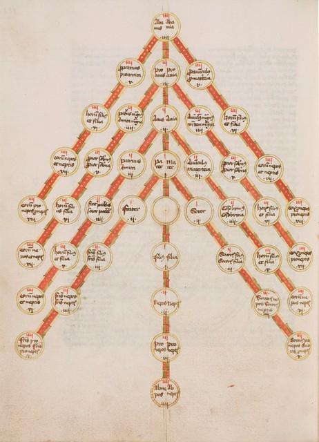 Tree of consanguinity, ca. 1470