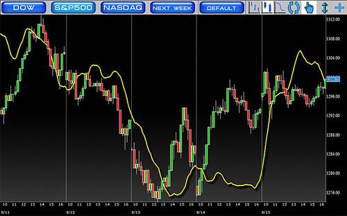 EminiForecaster Stock Market Emini S&P500 Accurate Forecasts