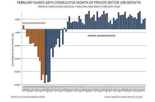 February 2014 Jobs Report - Private Sector Jobs