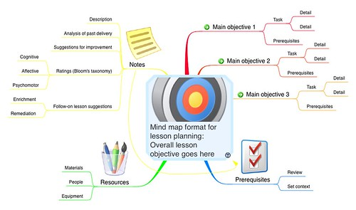 Lesson Planning using Mind Maps