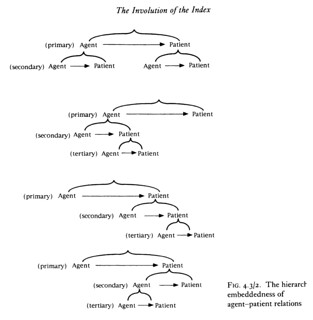 The Involution of The Index - The heirarchy of embeddedness of agent-patient relationships - Page 55 - Figure 4.3/2