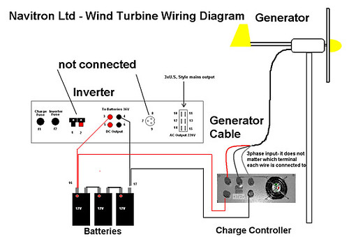 Wind Turbines Diagram