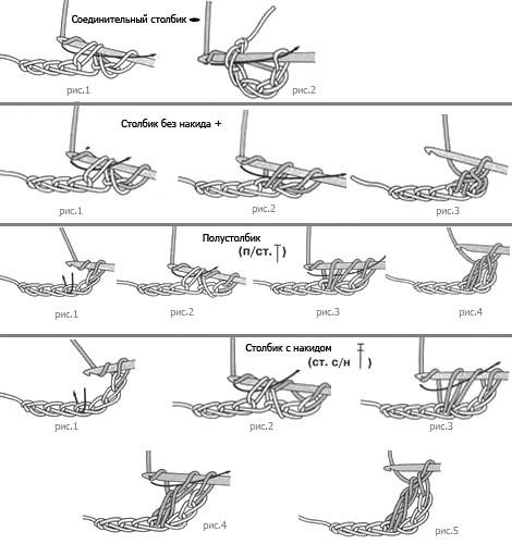 Расшифровка схемы для вязания крючком.
