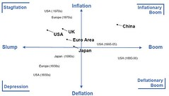 world stagflation