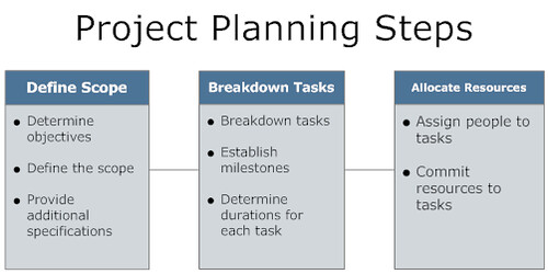 Project planning steps flickr photo sharing - Smart gardening small steps for an efficient activity ...