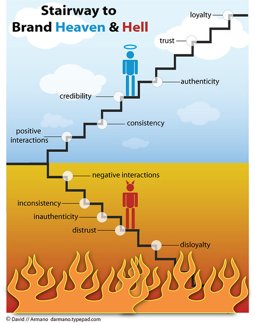 Brand Heaven + Hell