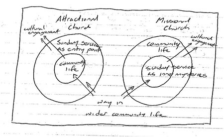 attractional vs missional church