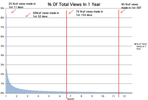 Research   Online Video Viewership Peaks Early