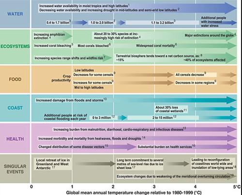 IPCC-tabela - mudança climática