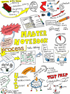 Universal Instructional Design- To Aid Note Taking
