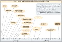 Egypt: Timeline of Communication Shutdown during the Revolution مصر: رسم توضيحي لقطع خدمات الاتصالات في الثورة
