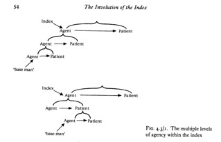 The Involution of The Index: The multiple levels of agency within the index.   Figure 4.3/1, page 54