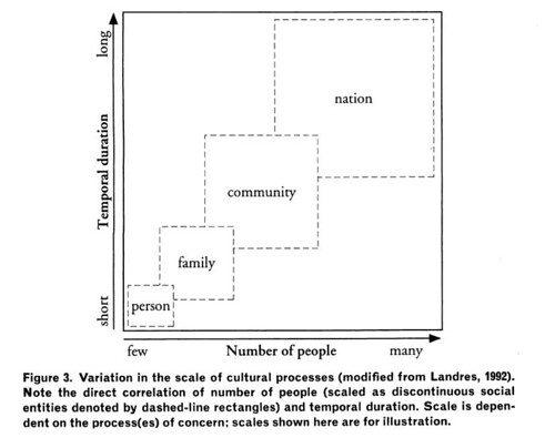 Figure 3: Variation in the Scale of Cultural Processes