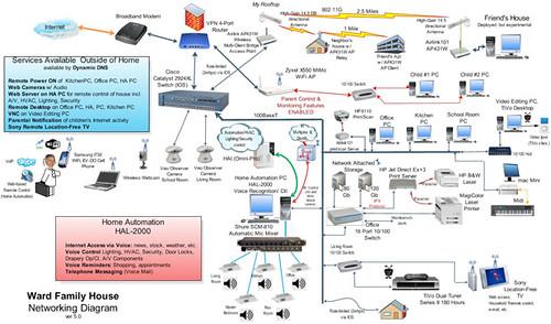 impressive home networks
