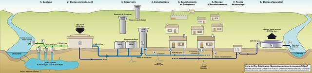Cycle de l'eau SIEAAC Cognac