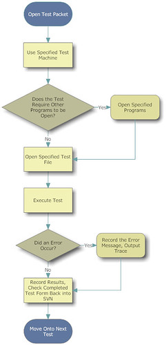 flowchart software testing example - Software Testing Process Flow Diagram