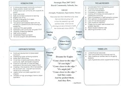 Strategic Plan SWOT 2007-2012
