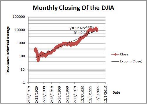 DJIA_trend