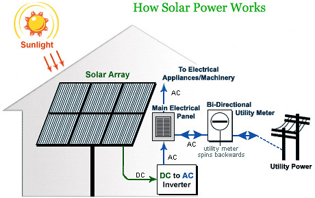 How solar panels work to generate electricity flickr photo sharing - How solar panels work ...