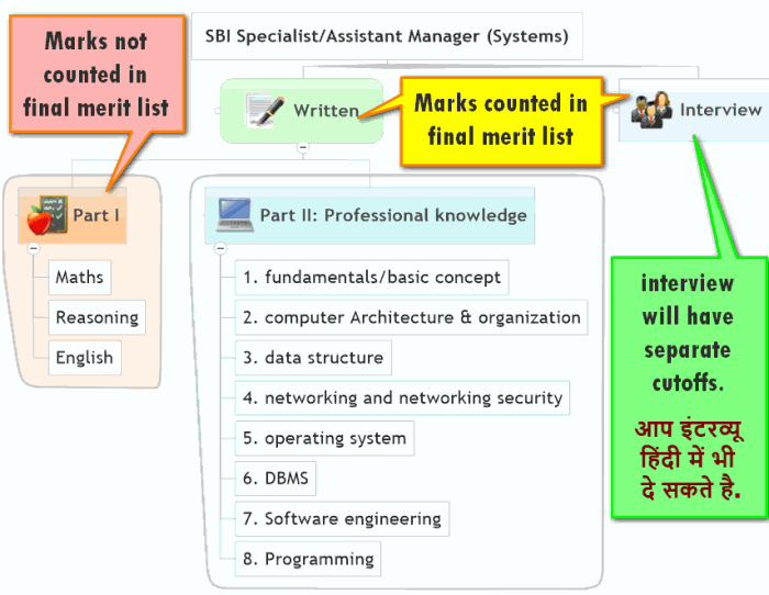 Sbi specialist officer previous papers for it networking sbi specialist assistant manager in system fandeluxe Images