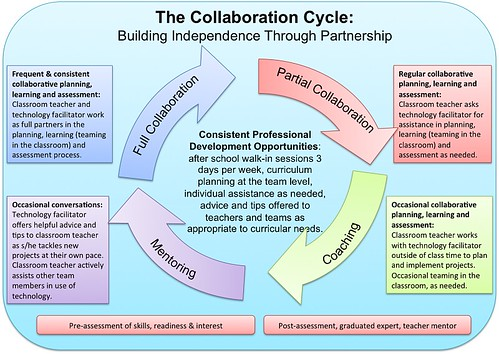 Collaborative Teaching Of Learning : Creating a culture of collaboration through technology