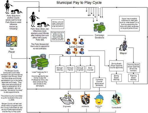 NJ Pay to Play - Municipal Level
