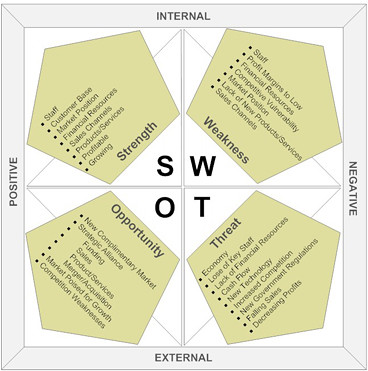yahoo swot Marketing91 presents to you the swot analysis of yahoo - one of the best internet companies till date and a powerful marketer its product portfolio includes yahoo messenger, yahoo mail, yahoo personals, yahoo 360, delicious, fickr, yahoo buzz, yahoo mobile, yahoo shopping etc.