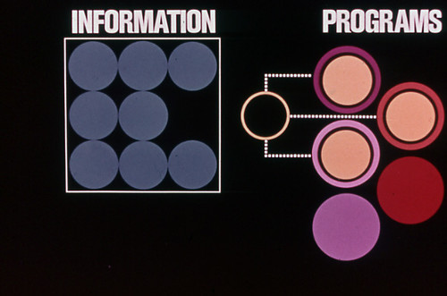 Information + Programs in a mod 70s graphics idiom