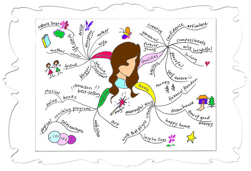 Draw A Creative Mind Map for Self Analysis - Evelyn Lim