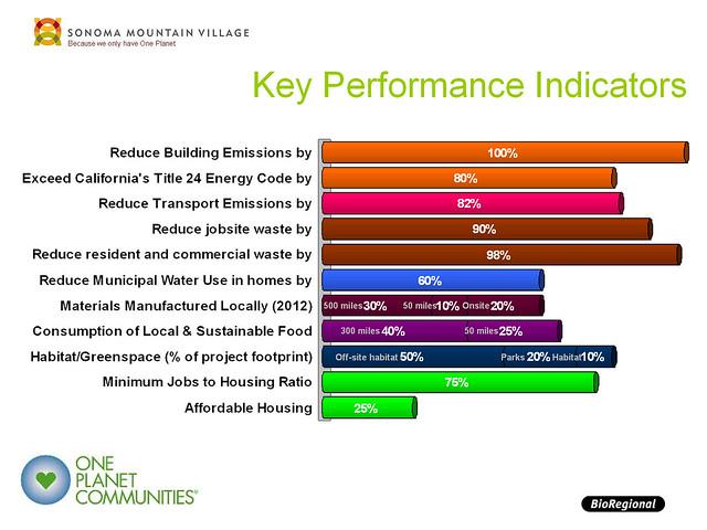 Key performance indicators codding and bioregional north a