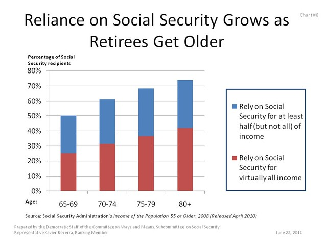 Reliance on Social Security Grows as Retirees Get Older