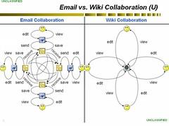 Wiki Collaboration Leads to Happiness