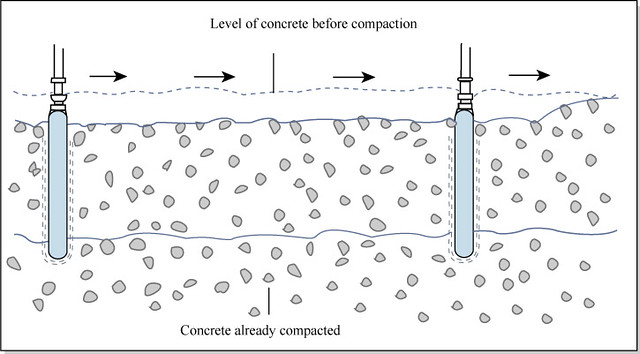 compaction of concrete Concrete vibrator tips and recommendations the important of concrete vibration 3 vibration methods and how to effectively vibrate concrete.