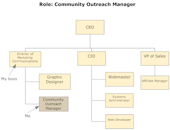 Basic Organizational Chart Pictures to Pin PinsDaddy – Basic Organization Chart