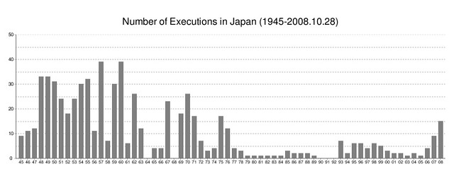 Number of Executions in Japan