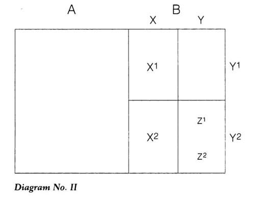 Evans-Pritchard - Diagram No. II - Segmentary Opposition