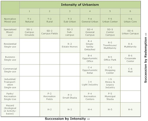 Intensities of Urbanism table by Bruce Donnelly (related to the Transect)