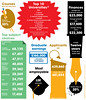 Universities by Ciaran Hughes Infographics
