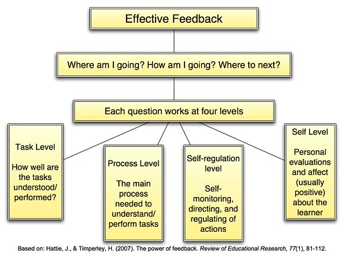 Effective Feedback - Some rules for effective feedback? (Credits: teachandlearn / FlickR)