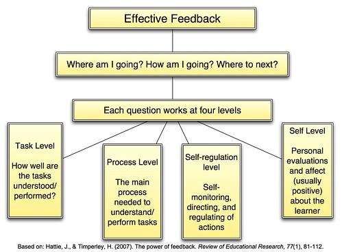 Effective Feedback - Some rules for effective feedback? (Credits: teachandlearn / FlickR)