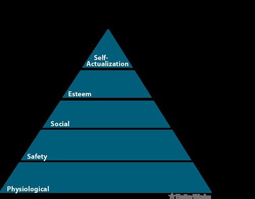 Maslows Hierarchy and Employee Benefits