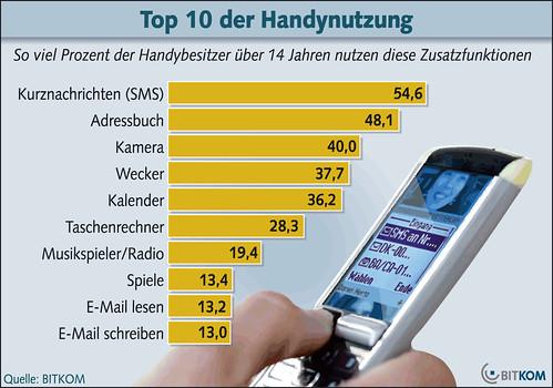 Top 10 der Handynutzung in Deutschland / Bitkom.org