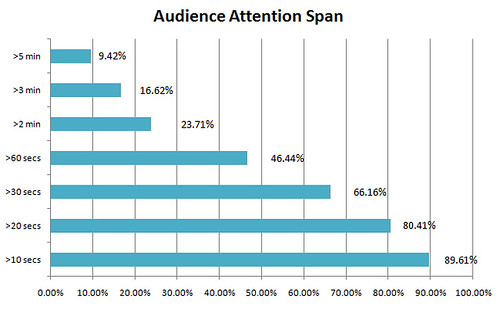 Online Video Viewers Have Short Attention Spans