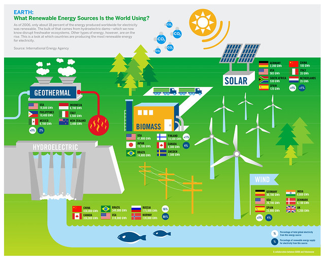 Energy: What Renewable Energy Sources Is The World Using?